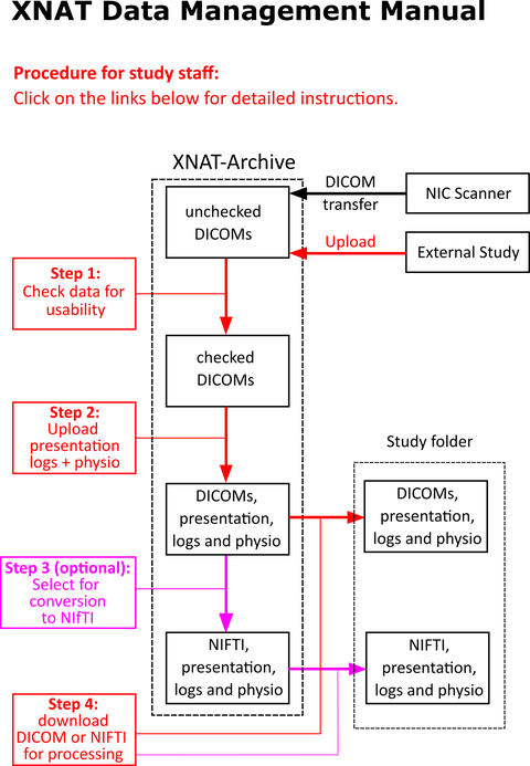 overview_workflow_data
