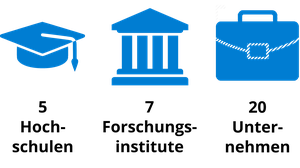 Der Zukunftscluster smart4life wird von 5 Hochschulen, 7 Forschungsinstituten und 20 Unternehmen getragen.
