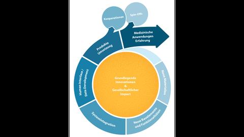 Innovationszyklus des Zukunftsclusters smart4life. Auf Basis Grundlegender Innovationen werden Neue Materialien und Neue Bauelemente entwickelt. Diese werden zu Systemen integriert und mit Schnittstellen zum menschlichen Körper verbunden. Daraus entstehen Produkte und Medzinische Anwendungen. Aus dem Cluster entstehen neue Kooperationen und Ausgründungen.