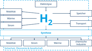 H2-Wertschöpfungskette
