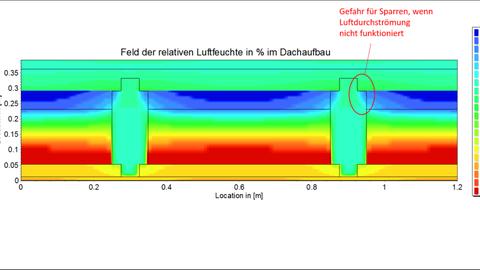 Forschungsfeld Bauteilsimulation