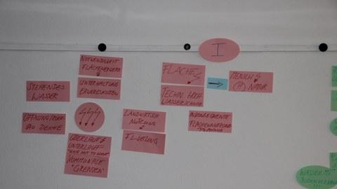 Foto einer Mindmap welche während der Planergespräche im Jahr 2013 entstand.