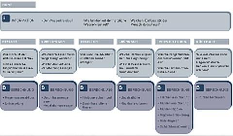 tabellarische Darstellung zum Regenwassermanagement