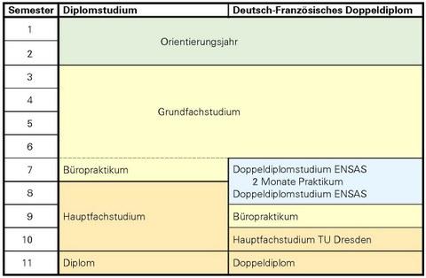 Graphik Studienstruktur