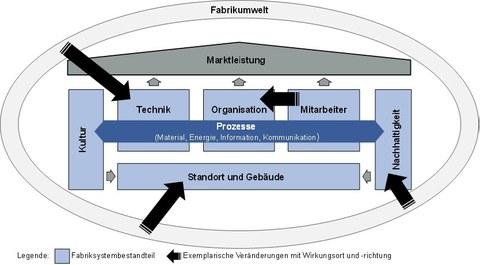 Kommunikationskonzepte in Fabriken