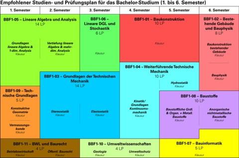 Grafik, Empfohlener Studienplan Bachelor Semester 1-6