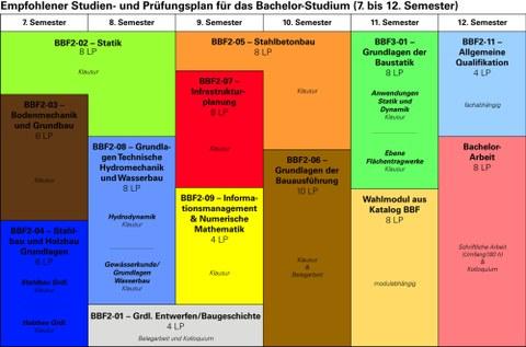 Grafik, Empfohlener Studienplan Bachelor Semester 7-12