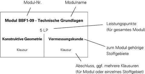 Grafik, Legende für Studienplan