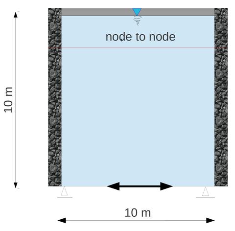 Modell Schottersäulen