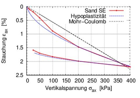 eps_sig1_Sand_elast_hypo.jpg