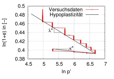 Kalibrierung_isotropeKompression