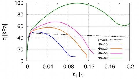 Spannugs-Dehnungs-Kurve