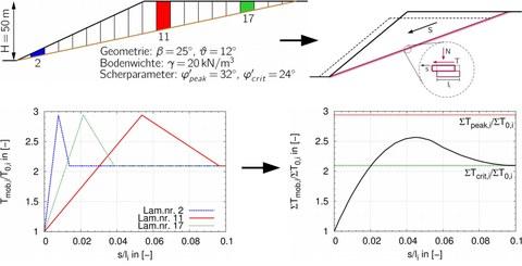 Qualitative Entwicklung der Scherfestigkeiten für einzelne Lamellen im Böschungssystem und mobilisierte Gesamtstandfestigkeit in Abhängigkeit von der Scherdehnung