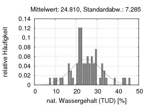 Häufigkeits-Wassergahtls-Diagramm (mit Histogramm und dem Fit einer normalverteilung)