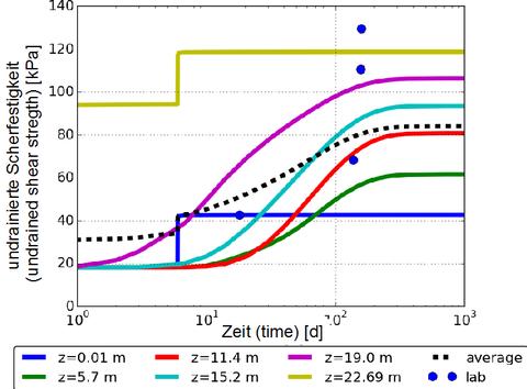 Scherfestigkeit-Zeit-Diagramm (Anstieg der Scherfestigkeit mit der Zeit)