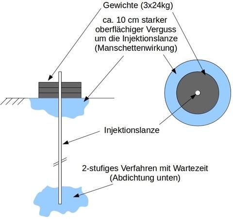 Optimierung_Deichabdichtung