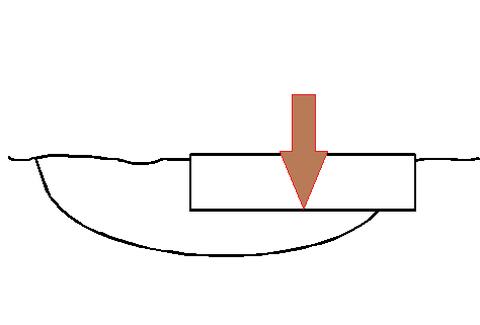 Failure mechanismen for a shallow foundation (2D)