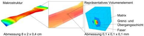 Numerical homogenizing