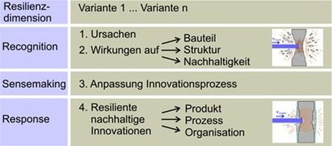 Analysis model for resilience assessing