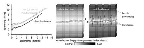 Traction behavior of TRC