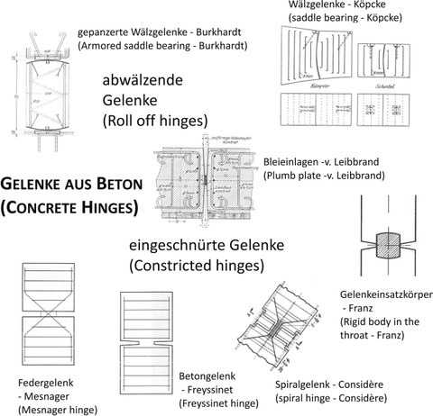 Classification of the different types of concrete hinges