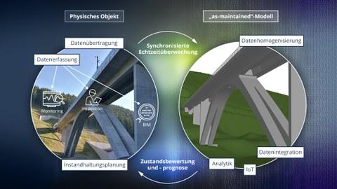 Interaktion zwischen physikalischem Objekt und digitalem Modell