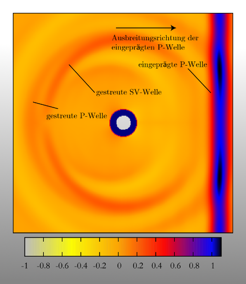 Scattering of elastic waves at elliptical and circular inclusions