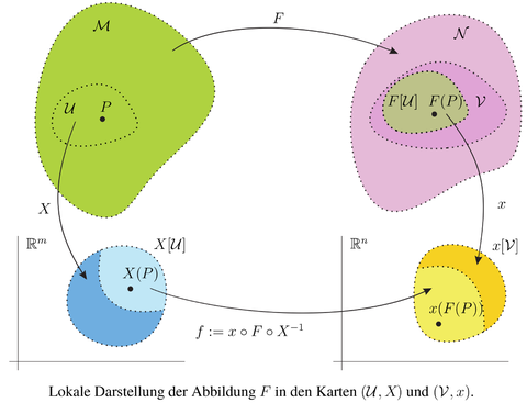 Differential geometric approach to continuum theories