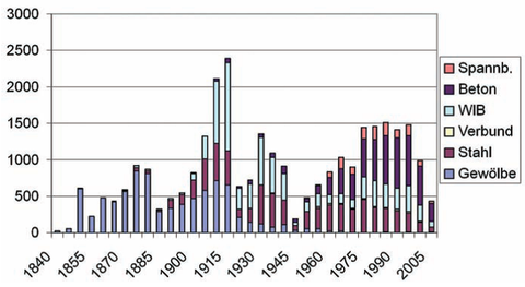 Railway bridges by year, number and type