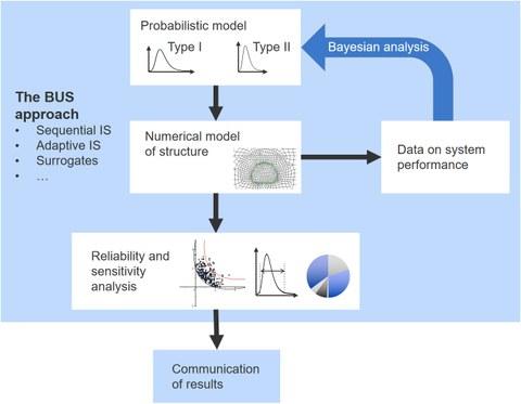 Zuverlässigkeitsanalyse und UQ für die Entscheidungsunterstützung  unter Berücksichtigung polymorpher Unsicherheiten
