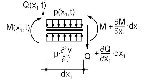 Gleichgewicht am differentialen Stabelement mit Massebelegung