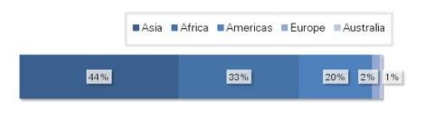 Bar graph: orgin of alumni by continents