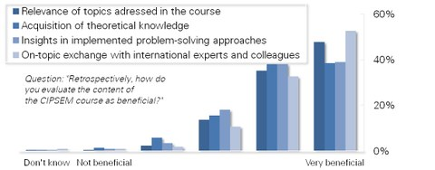 Diagram with results of the alumni survey: course benefit