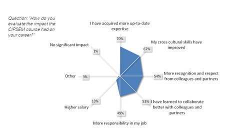 Diagram with results of the alumni survey: course impact