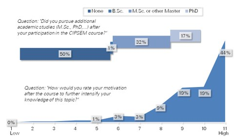 Diagram: Academic education after the course