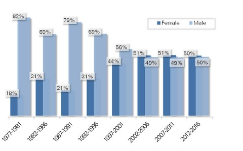 Diagramm: gender ratio of participiants since 1977