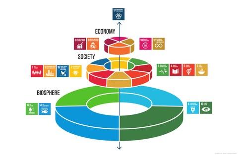 Scheme of Sustainable Development Goals