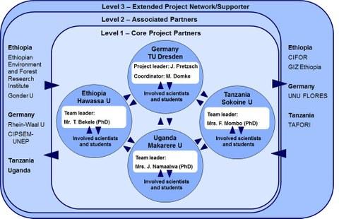 Grafik_project partners_eng.jpg