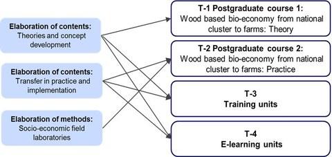 Grafik-Struktur M2 engl
