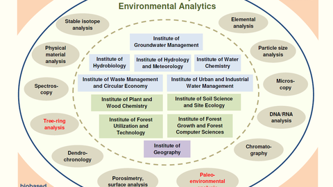 Gerätezentrum Umweltanalytik