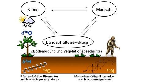 Heisenberg-Projektskizze