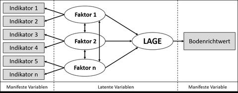 Grundaufbau des Strukturgleichungsmodells zur Operationalisierung räumlicher Lagen