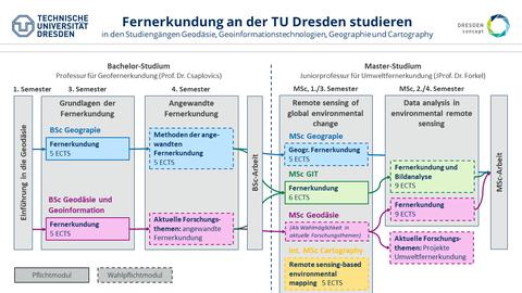 Module der fernerkudnung an der TU Dresden