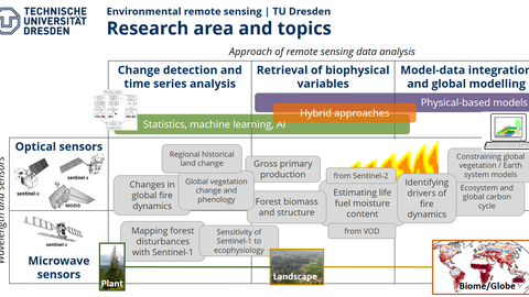 Research area and topics