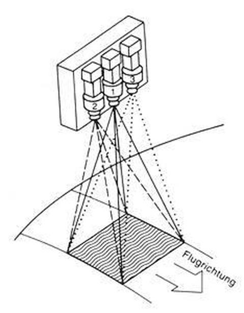Abb. 9-2a: Aufnahmeanordnung des RBV (aus Kappas, 1994)