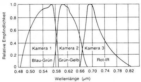 Abb. 9-2b: Spektrale Charakteristik des RBV (aus Kappas, 1994)
