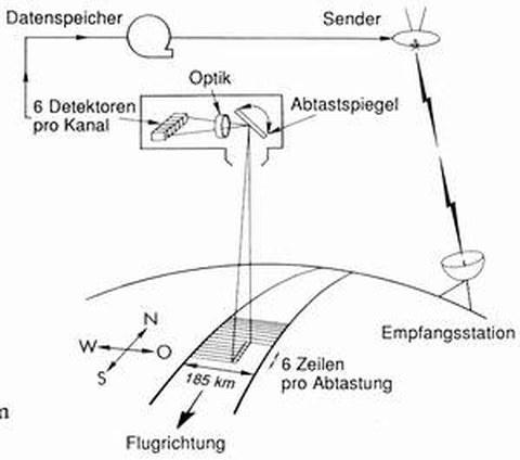 Abb. 9-3: Aufnahme mit dem MSS-System (aus Albertz, 1991)