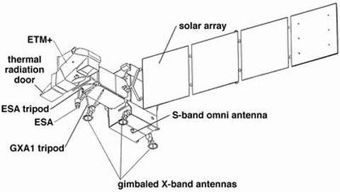 Abb. 9-6: LANDSAT 7 schematisch