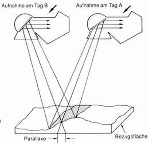 Abb. 9-12: Aufnahme von Stereobildern (aus Albertz, 1991)