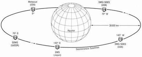 Abb. 9-22: Anordnung der geostationären Wettersatelliten (aus Löffler, 1985)